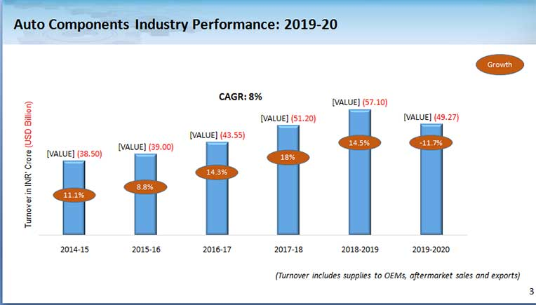 Indian Auto Component Industry de-grows 11.7 per cent in FY 2019-20