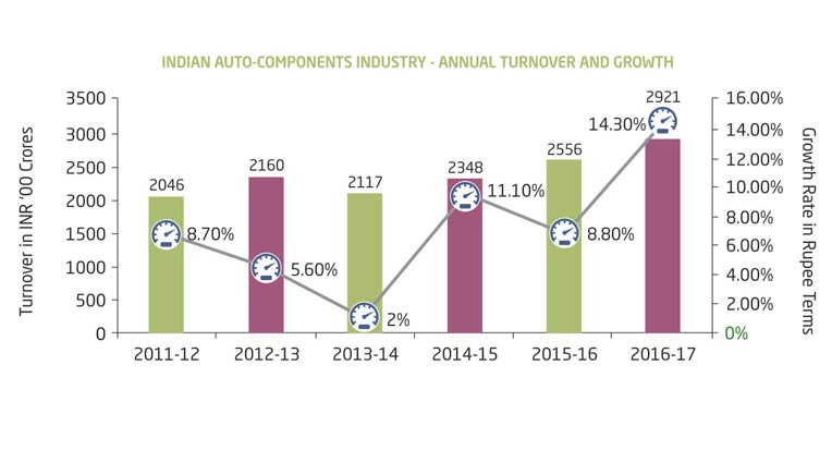 The Turnover Of Indian Auto Component Industry Stood At Rs 2 92 Lakh Crore Usd 43 5 Billion For Period April 2016 To March 2017 Registering A