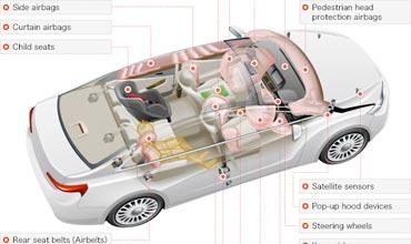Takata airbag glitch hits Honda Cars India; 223,578 cars recalled
