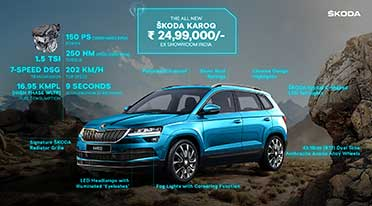 All-new Skoda Karoq SUV unveiled at Rs 24.99 lakh