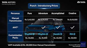 Tata Punch sub compact SUV prices start at Rs 5.49 lakh