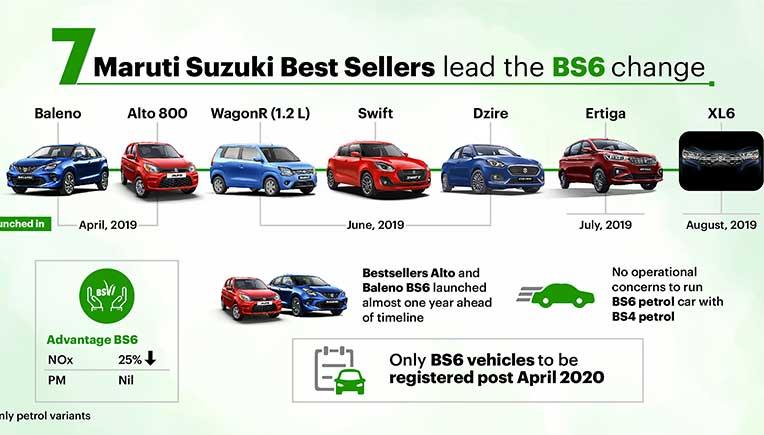 Maruti Suzuki BS6 compliant vehicles find wide acceptance