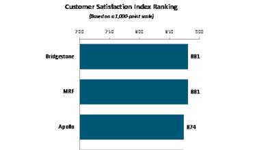 Bridgestone, MRF tie for highest ranking in customer satisfaction: JD Power
