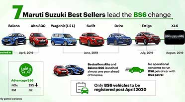 Maruti Suzuki BS6 compliant vehicles find wide acceptance
