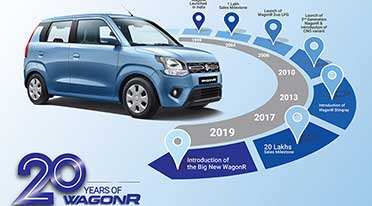 Maruti Suzuki WagonR going strong for last 20 years in India