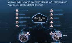Mercedes-Benz technology warns of potholes, speed bumps