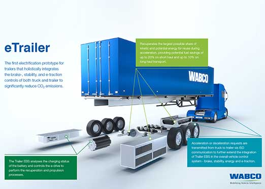 IAA Commercial Vehicles 2018: Wabco prototype of industry's 1st electric trailer