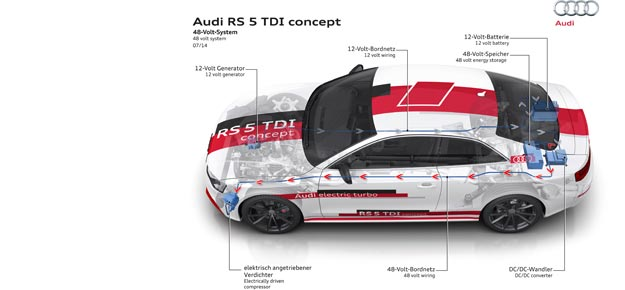 A new powerful 48-volt technology from Audi